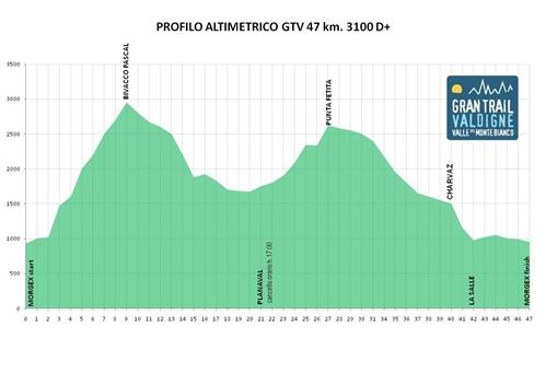 profilo altimetrico Gran Trail Valdigne 47 km